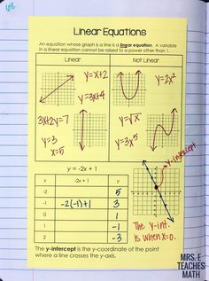 linear equations page for algebra 1 interactive notebooks - great for introducing linear graphs Algebra Interactive Notebooks, Maths Algebra, Math Notebooks, Math 8, Algebra Help, Math Help, Linear Function, Secondary Math, Teaching Secondary
