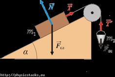 physics of motion   vec f g 2 weight of the bucket vec t prime tension force of the rope Engineering Science, Physical Science, Mechanical Engineering, Teaching Science, Science For Kids, Science And Technology, Physics 101, Physics Lessons, Physics Formulas