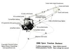 Hotels, etc, in space