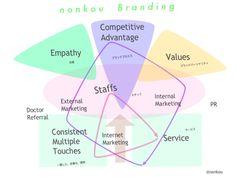 Clinic Brand