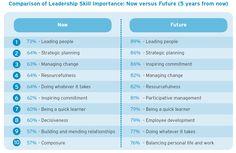 Leadership Skills   Leadership skills chart