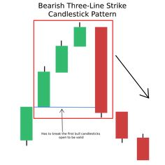 Learn Stock Market, Online Stock Trading, Stock Trading Strategies, Candlestick Chart, Trade Finance, Trading Quotes, Stock Charts, Technical Analysis, Risk Management