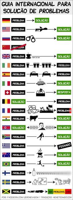 Guia internacional para a solução de problemas