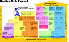 Phonemic Awareness - Reading Skills Pyramid - Pre-Reading Skills