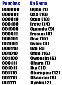 Ifa Binary Codes Names- Ifa is actually an ancient binary computer system which, in some inexplicable way, has successfully linked the probability of numbers with the complexities of the human condition and the ever complex flux of events.