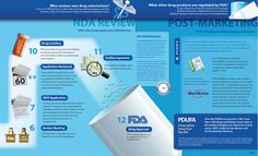 "FDA Drug Approval Process Infographic | The drug approval process is multi-layered and confusing even to those who have experience with it. Here's an informative ""infographic"" from FDA to explain the basic steps from discovery to consumer."