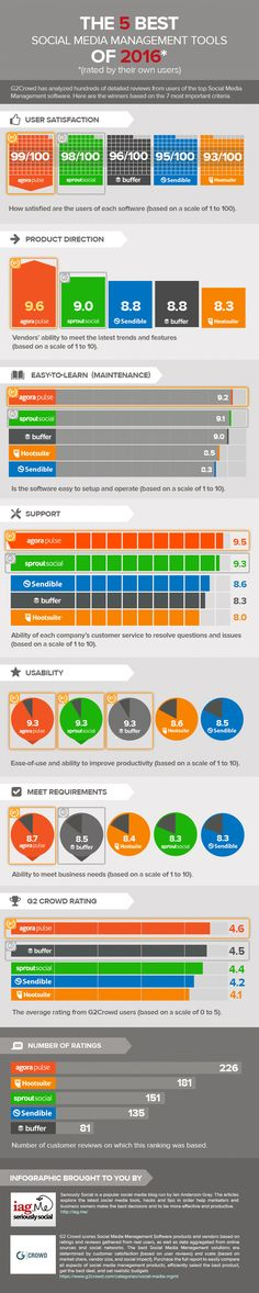 The Top 4 Rated Social Media Management Tools of 2015 (scheduled via http://www.tailwindapp.com?utm_source=pinterest&utm_medium=twpin&utm_content=post99079839&utm_campaign=scheduler_attribution)