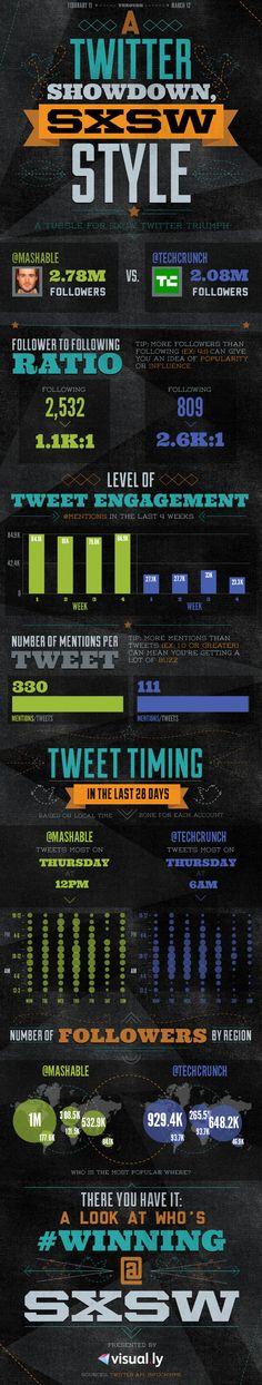 Mashable vs. TechCrunch: Showdown Statistics [Infographic]