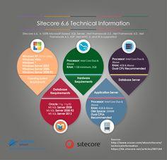 Sitecore 6.6 Technical Information