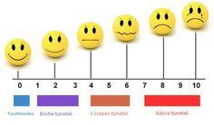 4. ábra: Fájdalom kifejeződése. Forrás: (http://www.hospiceofmarion.com/assessing-pain.html)
