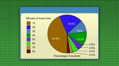 Graph investigator: getting to school - Mathematics (9). How long do most students take to get to school?  Select appropriate data sets and choose a useful graph type to help you investigate this question. See the data presented in the graph type you chose and draw a conclusion about this question.  Explore different graph types such as pie graphs, stem-and-leaf graphs and scatter plots. There's a glossary of difficult terms.