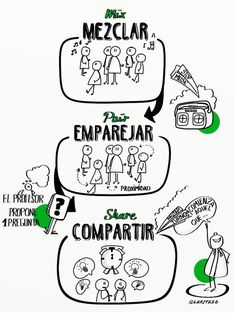 "Aprendizaje cooperativo: ""Mezclar, emparejar, compartir"" Flipped Classroom, Spanish Classroom, Teaching Spanish, Cooperative Learning Strategies, Visible Thinking, Classroom Procedures, Classroom Ideas, English Tips, Sketch Notes"