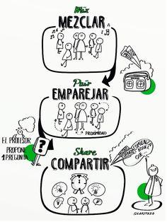 "Aprendizaje cooperativo: ""Mezclar, emparejar, compartir"" Flipped Classroom, Spanish Classroom, Teaching Spanish, Cooperative Learning Strategies, Visible Thinking, Classroom Procedures, Classroom Ideas, English Tips, Sketch Notes"