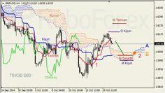 Анализ индикатора Ишимоку для GBP/USD и GOLD на 22.10.2014
