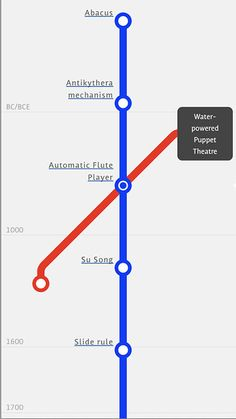 Infographic: The History of Tech, Charted As A London Tube Map