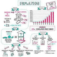 Learn Inflation Meaning, Define Inflation, and more with these visual, simple, stress-saving financial tips and education from Napkin Finance. Economics Poster, Economics Humor, Teaching Economics, Economics Lessons, Economics Books, Behavioral Economics, Economics Quotes, Micro Economics, Business Notes