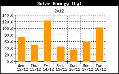 Average over the entire earth = 164 Watts per square meter over a 24 hour day So the entire planet receives 84 Terrawatts of Power our current worldwide consumption is about 12 Terrawatts so is this a solution?  Broadband Solar Irradiance - theoretically the solar radiation arriving at the earth from all frequencies or wavelengths, in practice limited to the spectral range of radiometers, typically from 300 nm to 3000 nm wavelength. Meteorologists refer to this band as short-wave radiation.