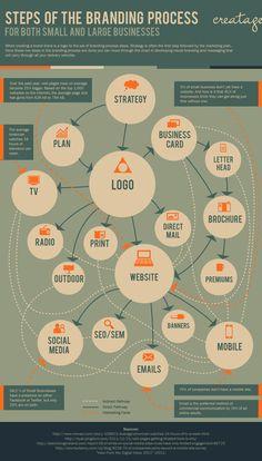 Branding Process Steps   Mustafa Duran