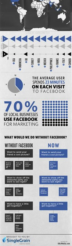 A World Without Facebook Infographic