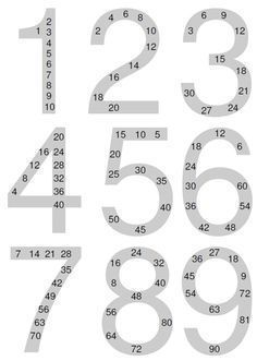 Math is easy: print out multiplication tables Best Picture For Education preschool For Your Taste You are looking for something,