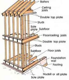 basic wood frame construction - Google Search