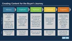 Inhalte erstellen, um Fragen des Interessenten in seiner aktuellen Phase zu beantworten #onlinemarketing #contentmarketing  #Contentstrategy #content #contentcreation #contentrules