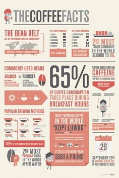had to pin since im manager of a coffee shop :) The Coffee Facts - Infographics on the Behance Network