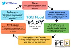 Teaching Games for Understanding (TGfU) model