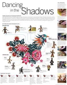 China and other countries of Asia have the culture of shadow puppets, every region has their own  style and all are very beautiful .