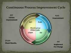 The PDSA Cycle: The Foundation of Process Improvement
