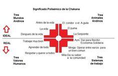 SIGNIFICADO DE LA CHAKANA _ la cruz de sur