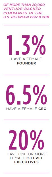 Looking at the numbers of women in business.