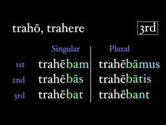 The Imperfect Tense, shows conjugation in all 4 tenses!