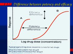 Image result for potency