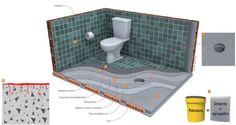 areas molhadas como banheiro,cozinha e área de serviço devem ser impermeabilizados http://oazulejista.blogspot.com.br/2014/05/impermeabilizacaocomo-evitar-infiltracao.html#axzz31Ad3pxtu