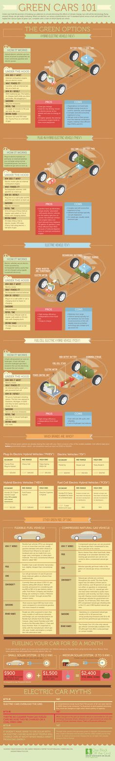 With all the terminology about green cars and climate change, it's hard to make sense of the information. This graphic from One Block off the Grid breaks it down, from the types of vehicles to how to charge them with solar power.