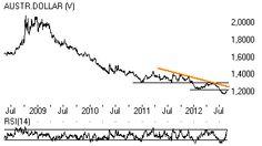 Euro-Australische dollar klaar voor nieuwe daling in dalende trend. SprinterAlert: wij kopen 80 EUR/AUD Sprinter Short 1,33 (Australische Dollar)  NL0009904937 tegen de actuele koers (momenteel 12,50 euro)