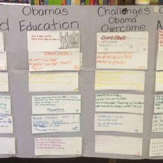 Class inquiry chart