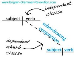 Adverb clauses are a type of subordinate clause sentence sentence diagram adverb clause ccuart Image collections