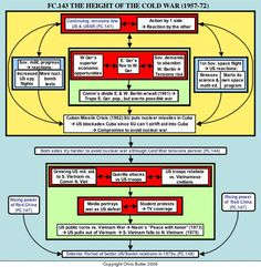 Teach History using flow charts!! Over 200 topics and flowcharts.: