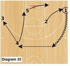 Slice offense - dribble to top