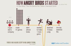 #Infographic #AngryBirds Started as