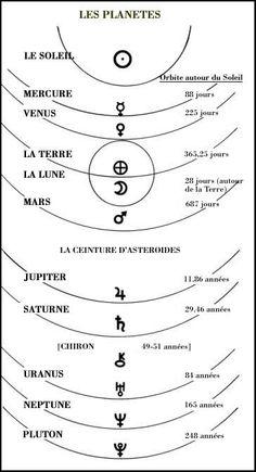 le système solaire - Astrodienst