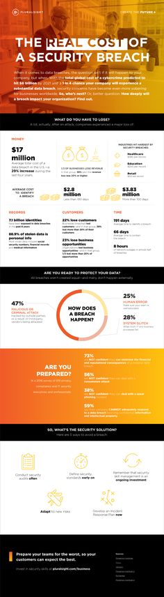 security_breach_infographic.png (870×3156)
