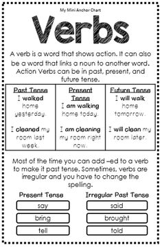 Parts of Speech Mini Anchor Charts Verbs Anchor Chart - These mini anchor charts are a great addition to your interactive grammar notebook or your interactive writer's notebook. Grammar And Punctuation, Teaching Grammar, Grammar Lessons, Teaching Writing, Teaching English, Teaching Spanish, Writing Lessons, Grammar Anchor Charts, Grammar Posters