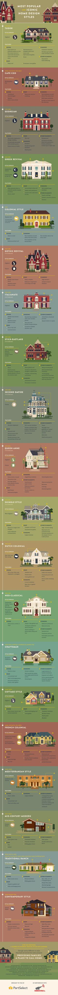 All about every single popular and iconic home exterior style. Have you ever won… All about every single popular and iconic home exterior style. Have you ever wondered what kind of house you live in? Check out this visual guide… Continue reading → Graphisches Design, Design Case, Design Styles, Design Ideas, Icon Design, Design Homes, Design Guidelines, Scale Design, Design Inspiration
