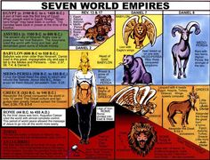 Seven World Empires - need to look at this and verify