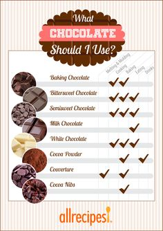 Insider's guide to picking the right chocolate for the right job. Like a boss.
