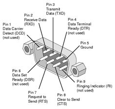 1039612b1511c5e386744afb65003b09 rs computer hardware rs 422 by 485 db 9 female pinout pin outs pinterest rs 422 RS-422 Standard Pinout Diagram at mr168.co
