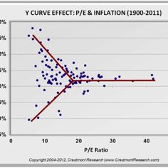 """The impact of the inflation rate on P/E is highlighted in Crestmont's """"Y Curve Effect."""""""